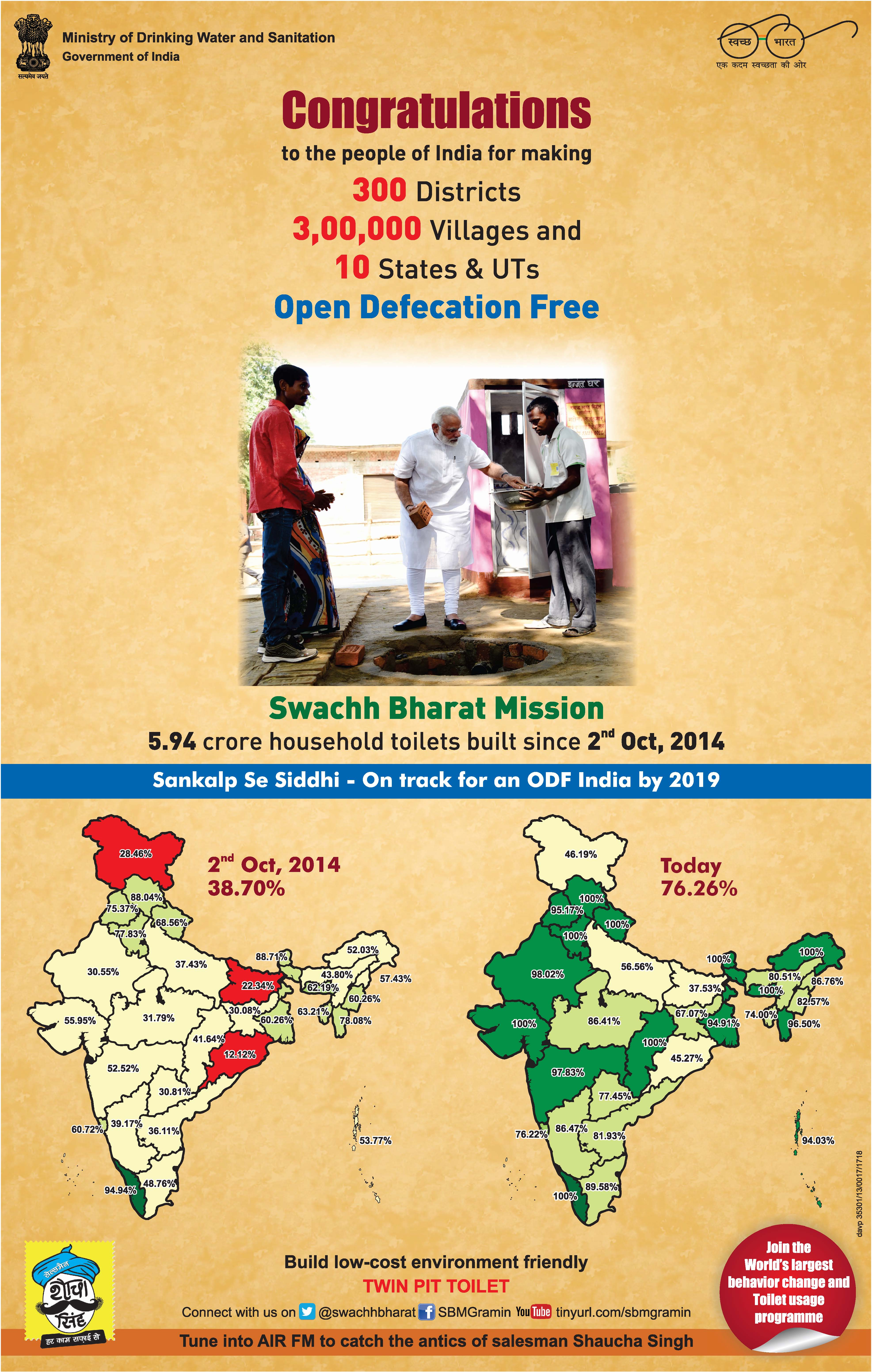 Swachh Bharat Mission picks up great momentum & on way to target